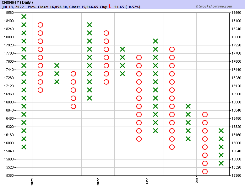 Qt Charts