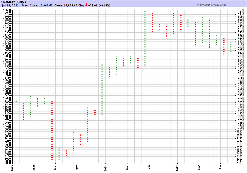 Nifty P&F Chart